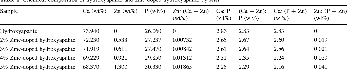 Table 6 Chemical composition of hydroxyapatite and zinc-doped hydroxyapatite by XRF