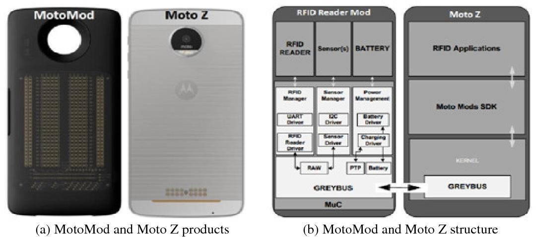 PDF] Implementing UHF RFID Reader on Smartphone Platform for IoT