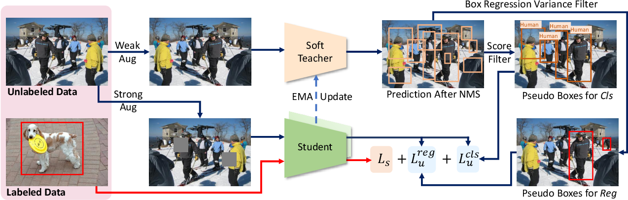Figure 3 for End-to-End Semi-Supervised Object Detection with Soft Teacher