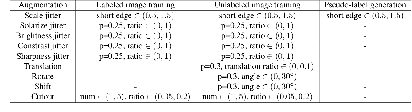 Figure 4 for End-to-End Semi-Supervised Object Detection with Soft Teacher