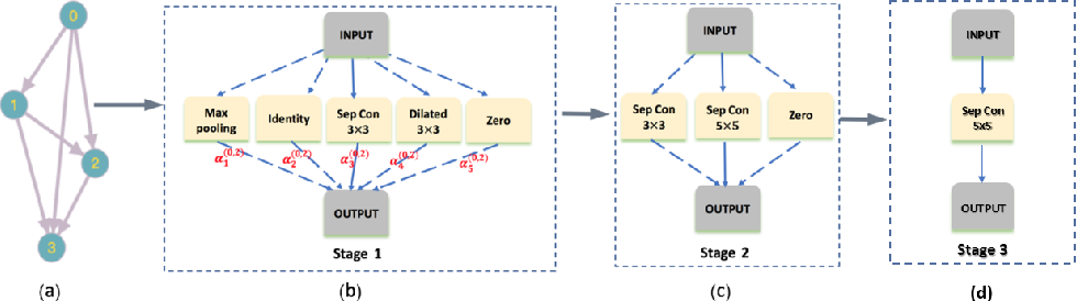 Figure 1 for StacNAS: Towards stable and consistent optimization for differentiable Neural Architecture Search