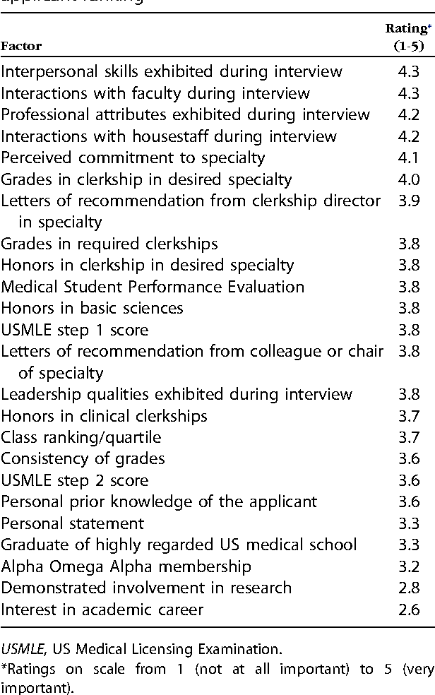 Table I from Can performance in medical school predict performance