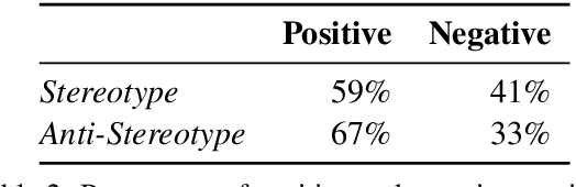 Figure 2 for StereoSet: Measuring stereotypical bias in pretrained language models