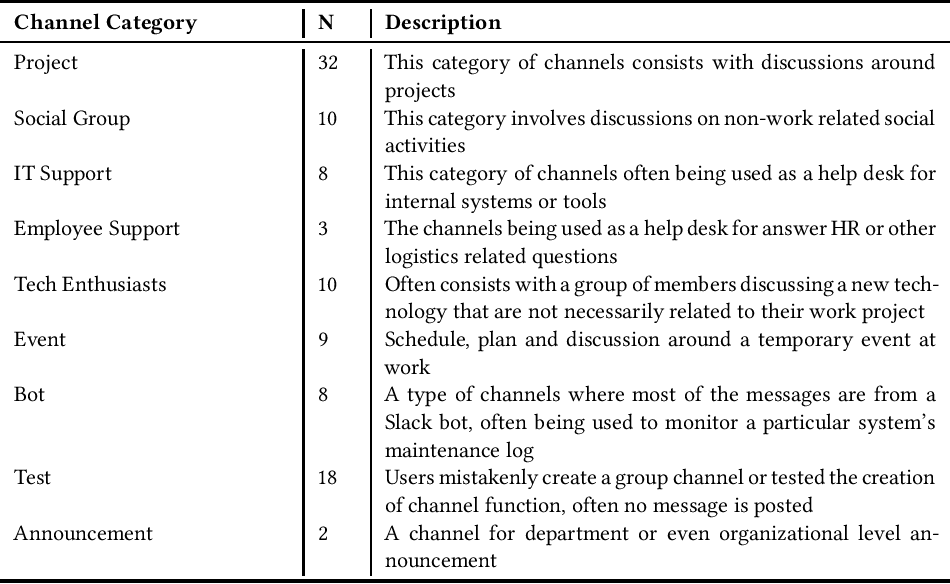 Figure 1 for Slack Channels Ecology in Enterprises: How Employees Collaborate Through Group Chat