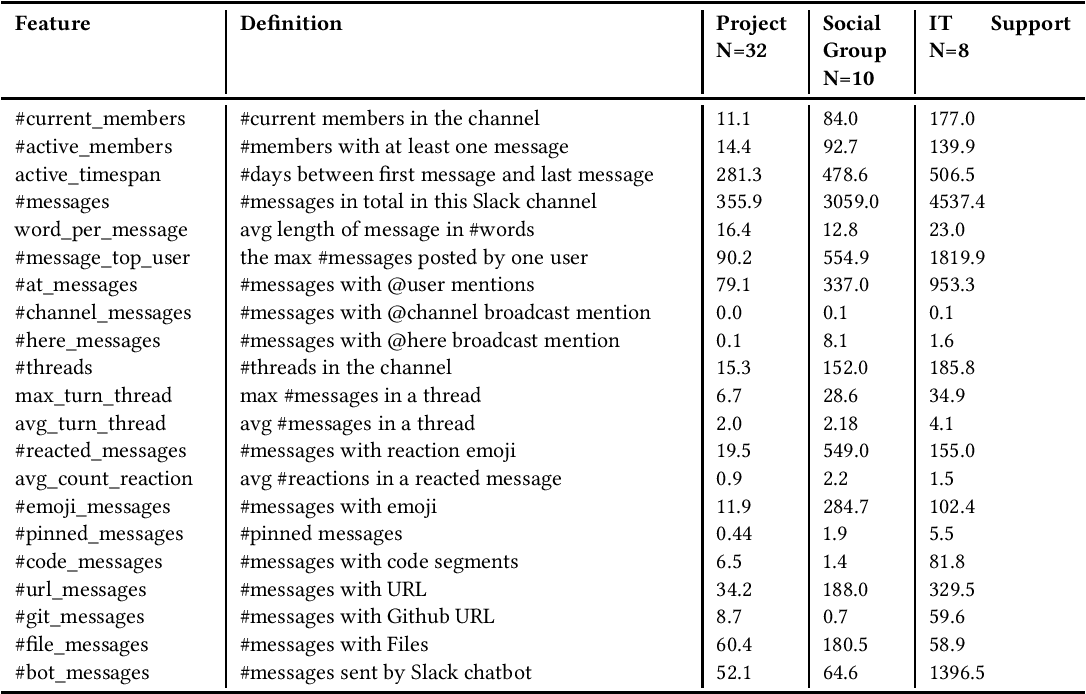 Figure 2 for Slack Channels Ecology in Enterprises: How Employees Collaborate Through Group Chat
