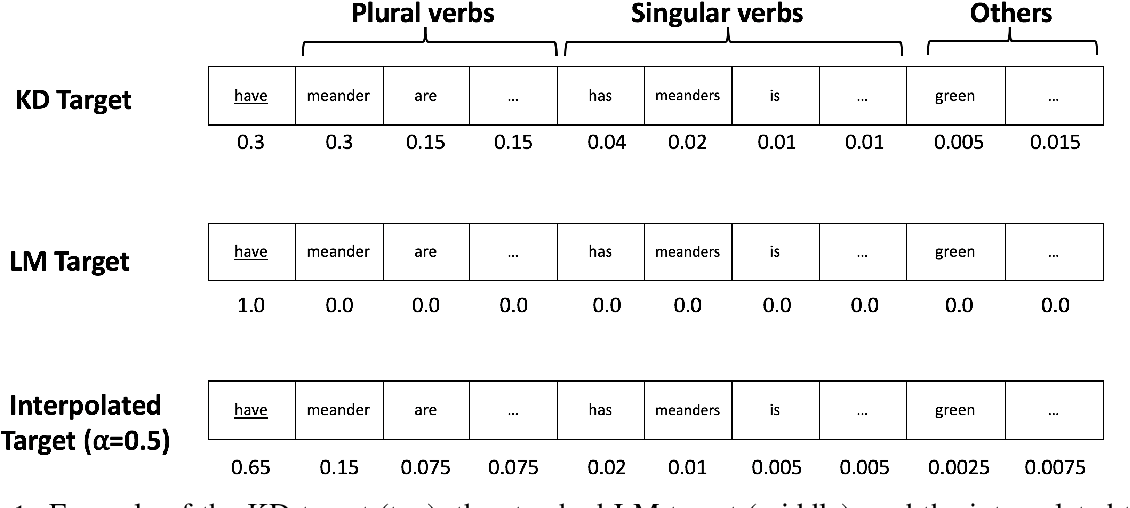 Figure 2 for Scalable Syntax-Aware Language Models Using Knowledge Distillation