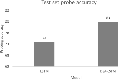 Figure 4 for Scalable Syntax-Aware Language Models Using Knowledge Distillation
