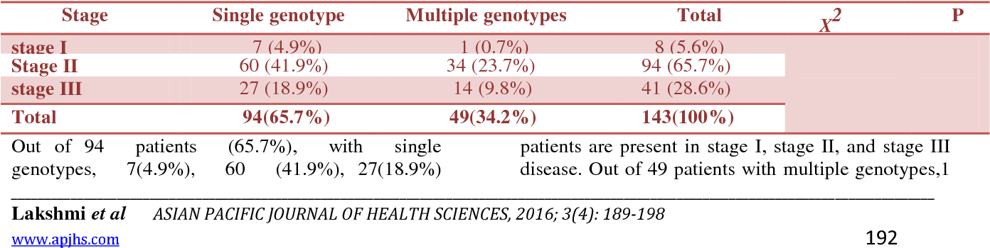 Table 2 from Human papilloma virus status in cervical cancer