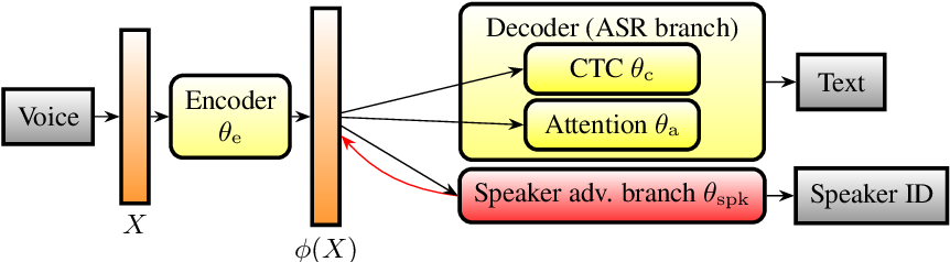 Figure 1 for Privacy-Preserving Adversarial Representation Learning in ASR: Reality or Illusion?
