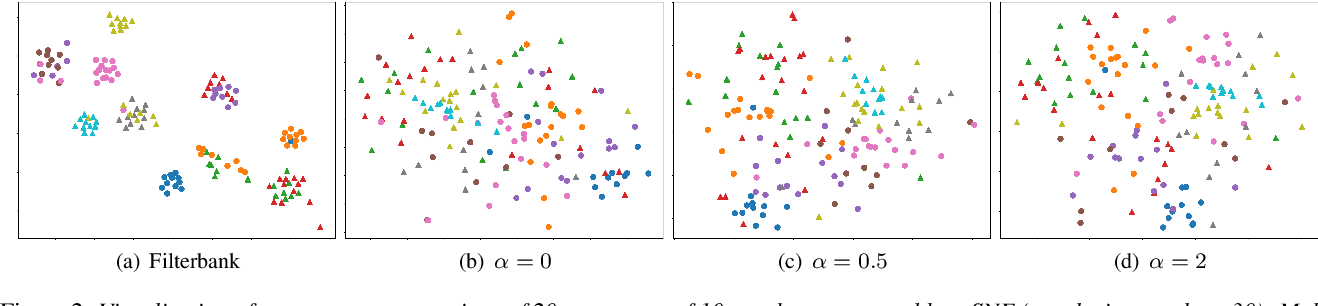 Figure 4 for Privacy-Preserving Adversarial Representation Learning in ASR: Reality or Illusion?