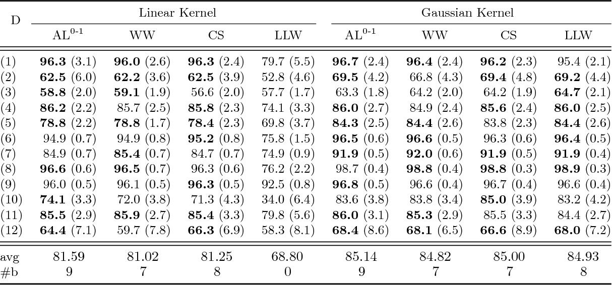 Figure 4 for Consistent Robust Adversarial Prediction for General Multiclass Classification