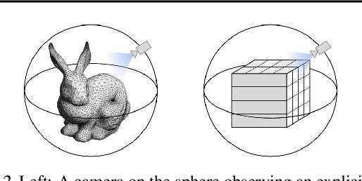 Figure 3 for Equivariant Neural Rendering