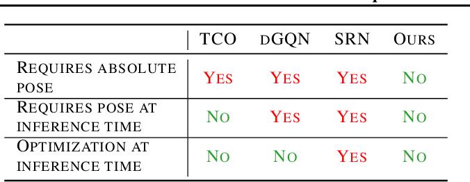Figure 2 for Equivariant Neural Rendering