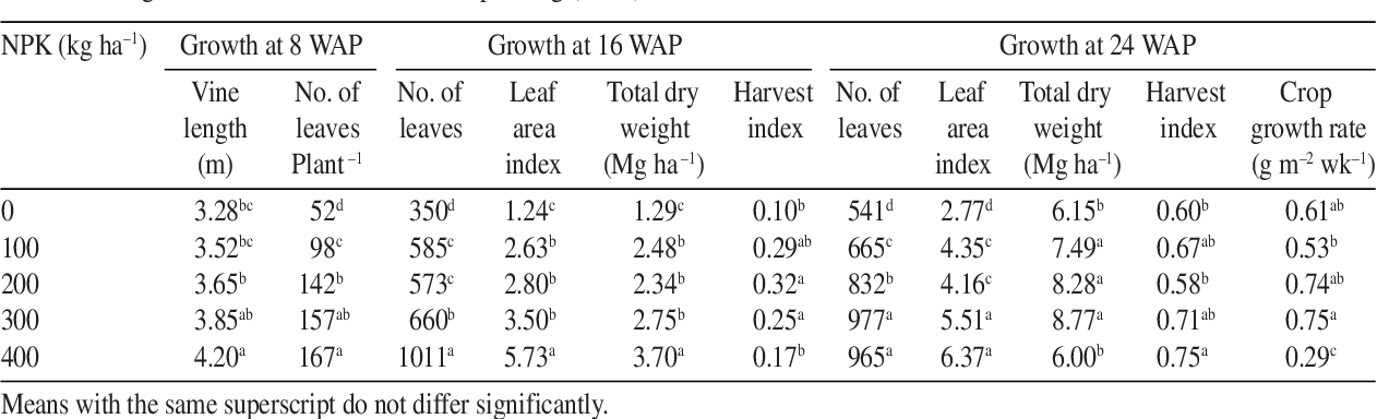 Table 2 from Growth and yield of white guinea yam (Dioscorea