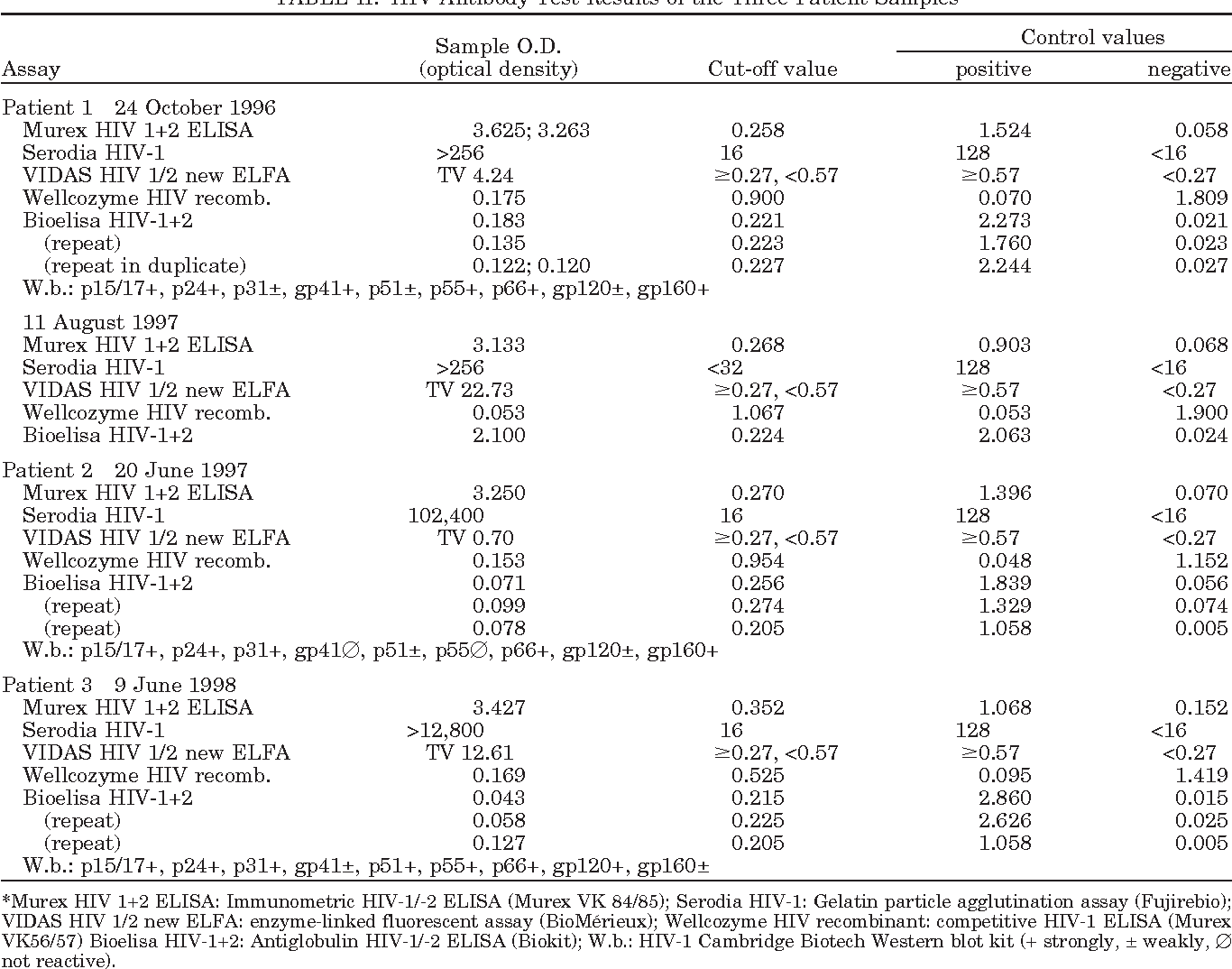Table II from False-negative HIV antibody test results  - Semantic