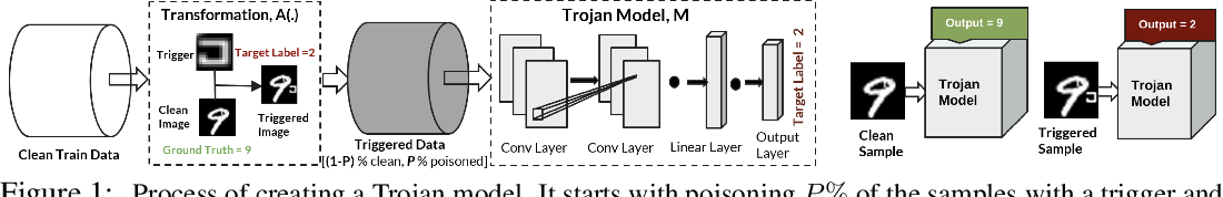 Figure 1 for Odyssey: Creation, Analysis and Detection of Trojan Models
