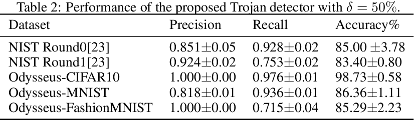Figure 4 for Odyssey: Creation, Analysis and Detection of Trojan Models