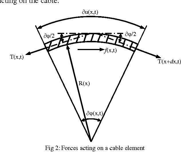 Modeling Of A Closed Loop Cable Conduit Transmission System