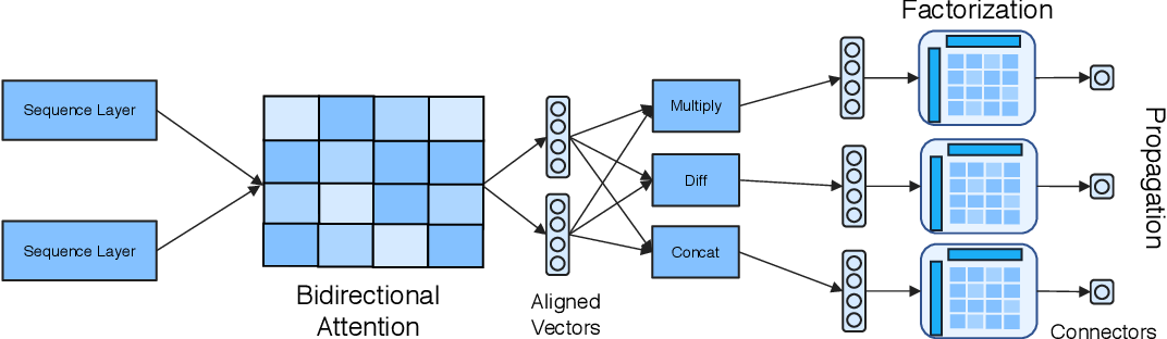 Figure 1 for Densely Connected Attention Propagation for Reading Comprehension