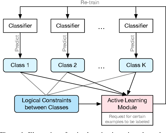 Figure 1 for Active Learning amidst Logical Knowledge
