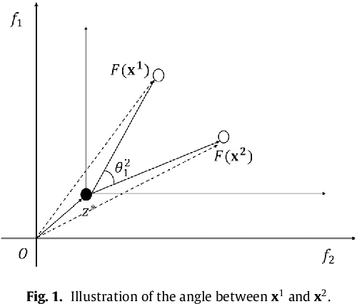 Figure 1 for MOEA/D with Angle-based Constrained Dominance Principle for Constrained Multi-objective Optimization Problems