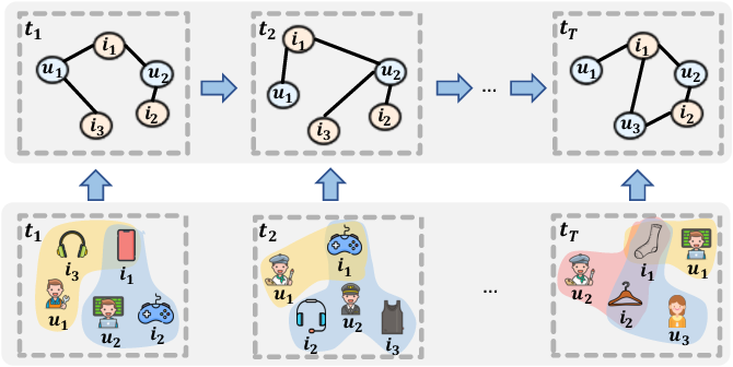 Figure 1 for Learning Dual Dynamic Representations on Time-Sliced User-Item Interaction Graphs for Sequential Recommendation
