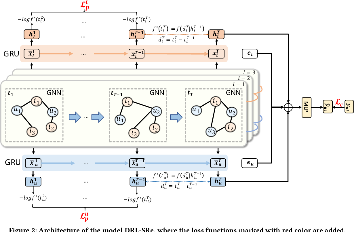 Figure 3 for Learning Dual Dynamic Representations on Time-Sliced User-Item Interaction Graphs for Sequential Recommendation
