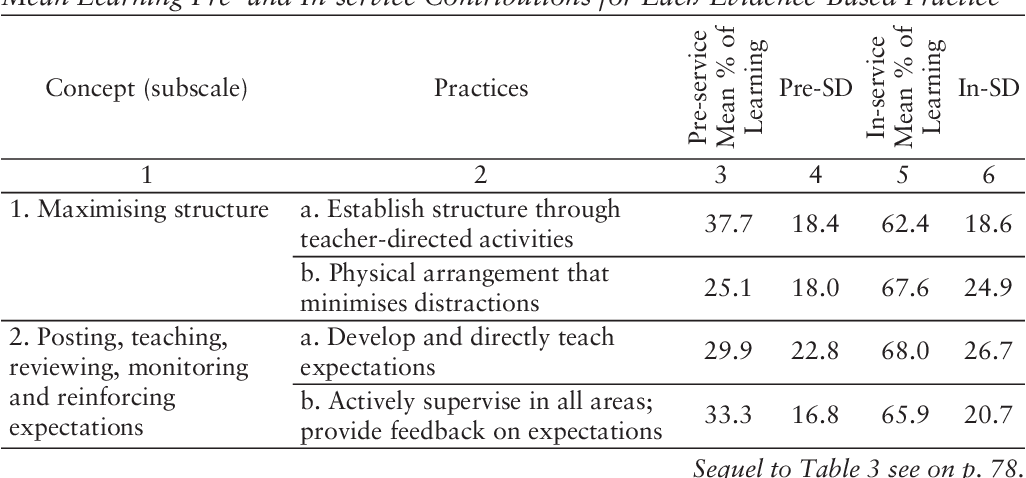 Teachers' Facility with Evidence-Based Classroom Management