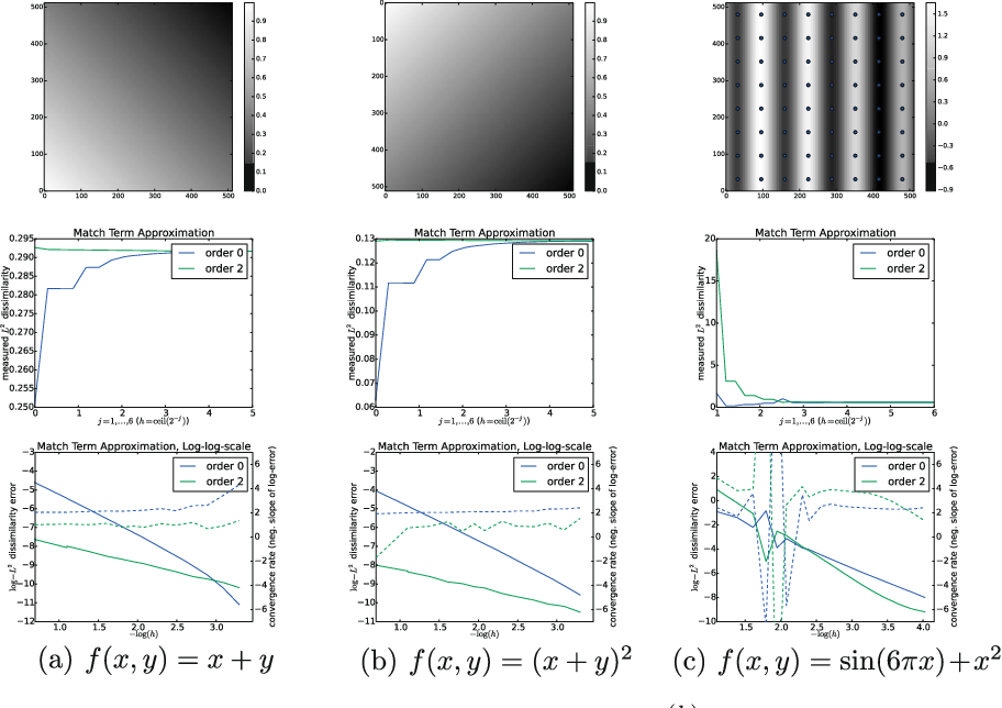 Figure 2 for Higher-order Spatial Accuracy in Diffeomorphic Image Registration