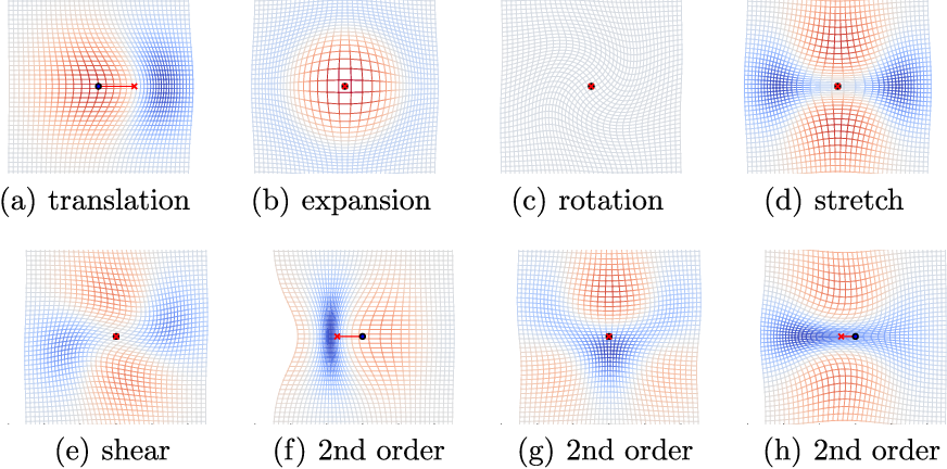 Figure 1 for Higher-order Spatial Accuracy in Diffeomorphic Image Registration
