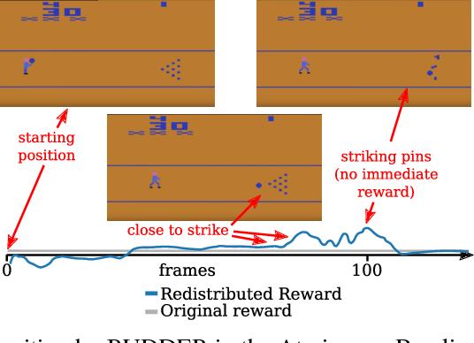 Figure 4 for RUDDER: Return Decomposition for Delayed Rewards