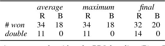 Figure 2 for RUDDER: Return Decomposition for Delayed Rewards