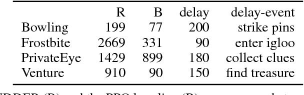 Figure 3 for RUDDER: Return Decomposition for Delayed Rewards
