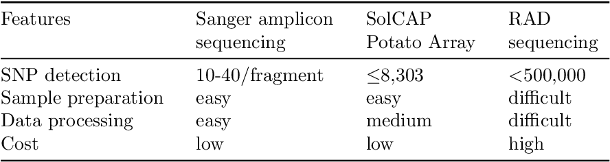 Table 5.2.: Comparing genotyping methods for the detection of sequence variants in potato. The genotyping was performed in the Quest population (Chapters 2 to 4)