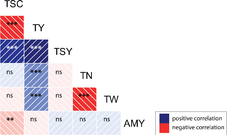 Figure 2.3.: Partial correlations between pairs of traits for the genotypes of the Quest population *significant at α=0.05; **significant at α=0.01; ***significant at α=0.001; ns=not significant.