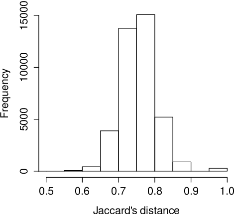 Figure 2.4.: Distribution of Jaccard's distance estimates among genotype pairs of the Quest population