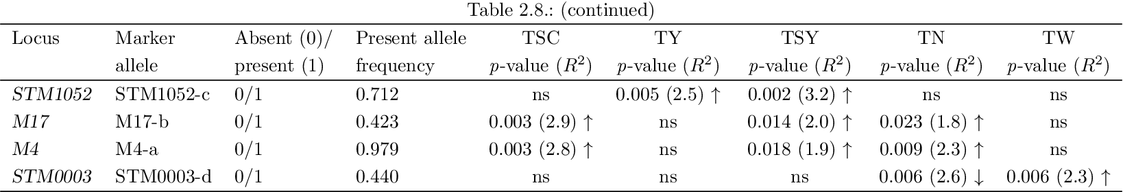 Table 2.8.: (continued)