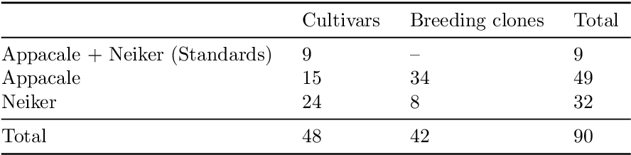 Table 3.2.: Genotypes selected from the Quest population for the case-control studies. Indicated are the number of genotypes grown at the two breeding stations Appacale and Neiker