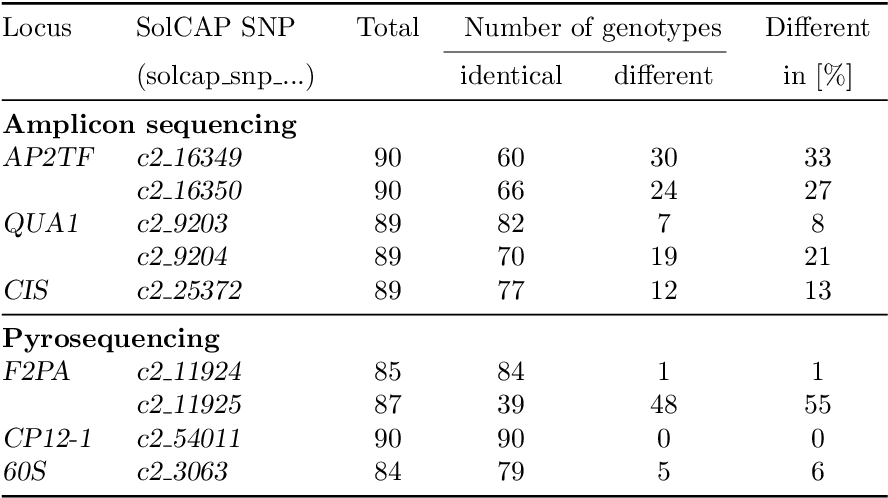 Table 3.7.: Comparing genotyping by the SolCAP Potato Array based on genotype assignment of 'fitTetra' with Sanger amplicon sequencing and pyrosequencing