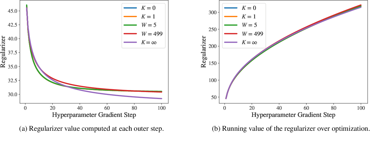Figure 4 for Efficient hyperparameter optimization by way of PAC-Bayes bound minimization