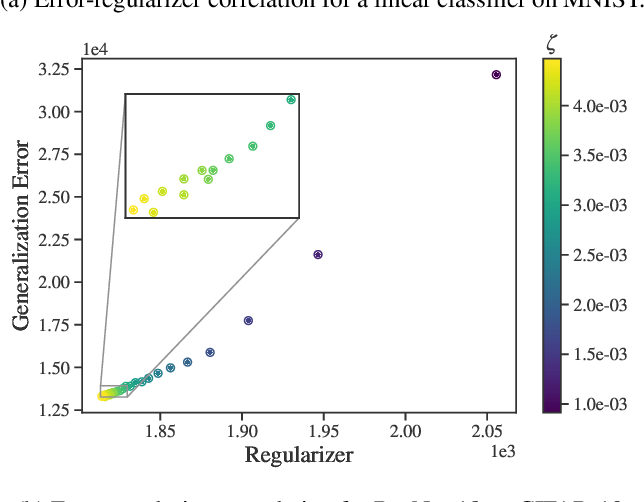 Figure 3 for Efficient hyperparameter optimization by way of PAC-Bayes bound minimization