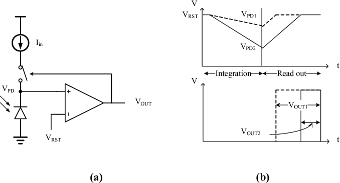 Fig. 1. (a) The proposed sensor architecture. (b) The current reset scheme.