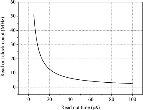 Fig. 6. Result of relationship between read out time and clock rate.
