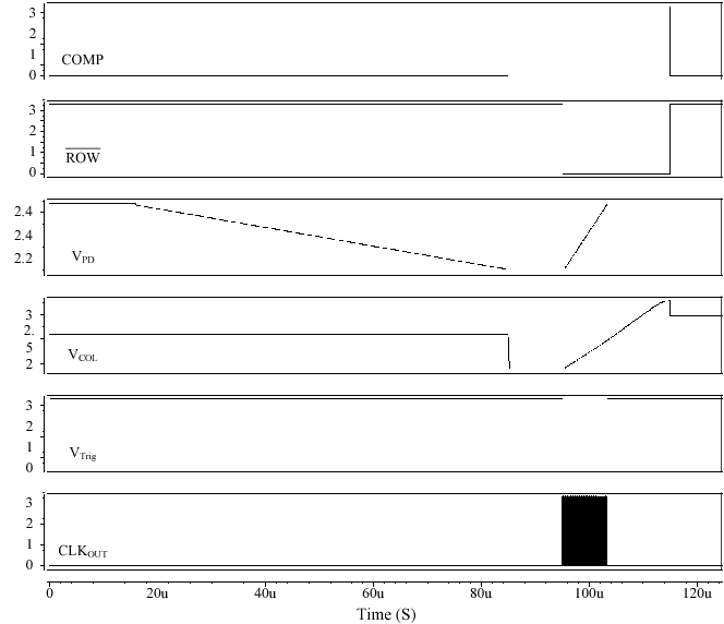 Fig. 7. Simulation result of different incident light at read out phase