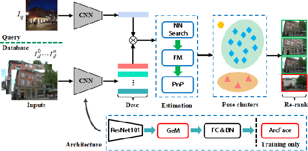 Figure 2 for Retrieval and Localization with Observation Constraints