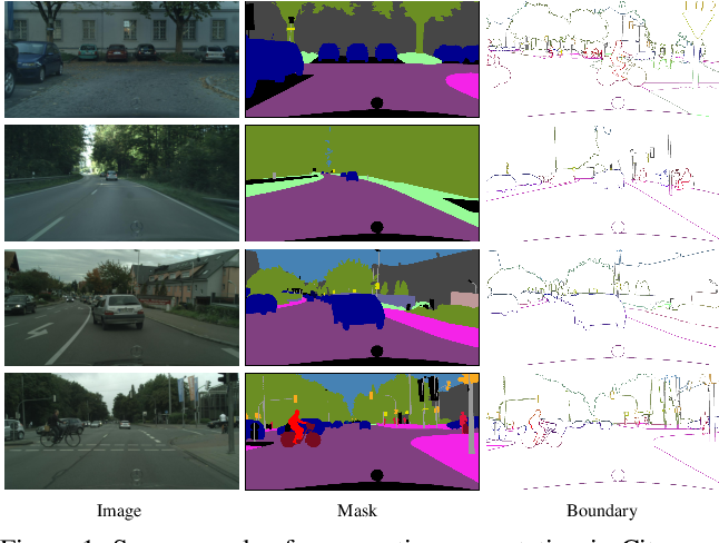Figure 1 for Joint Semantic Segmentation and Boundary Detection using Iterative Pyramid Contexts