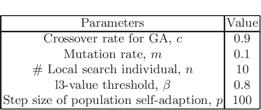 Figure 3 for A Hybrid Evolutionary Algorithm for Reliable Facility Location Problem