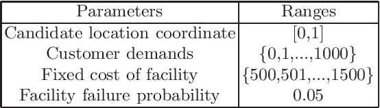 Figure 2 for A Hybrid Evolutionary Algorithm for Reliable Facility Location Problem