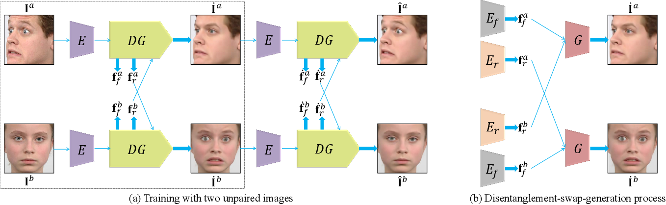 Figure 1 for Explicit Facial Expression Transfer via Fine-Grained Semantic Representations