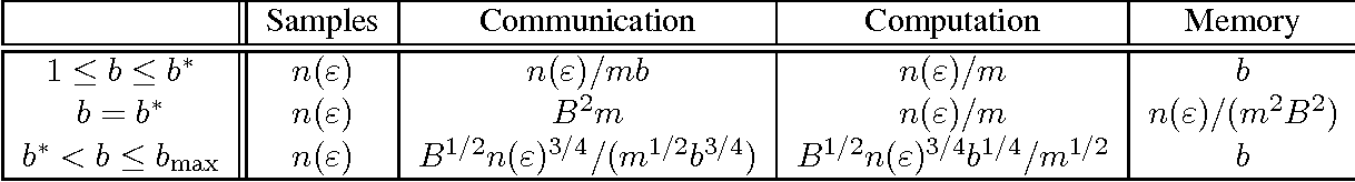 Figure 3 for Memory and Communication Efficient Distributed Stochastic Optimization with Minibatch-Prox